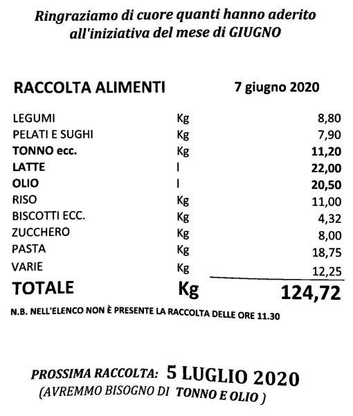 raccolta generi alimentari caritas giugno 2020